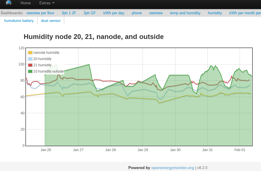 data visualisation on the cloud server showing humidity measurements of 4 sensors